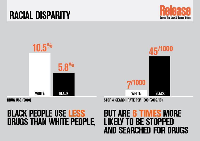 Black people use less drugs than white people but are 6 times more likely to be stopped and searched for drugs.