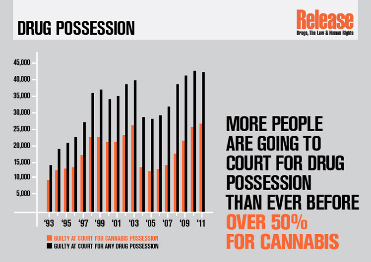 More people are going to court for drug possession than ever before - over 50% for cannabis.