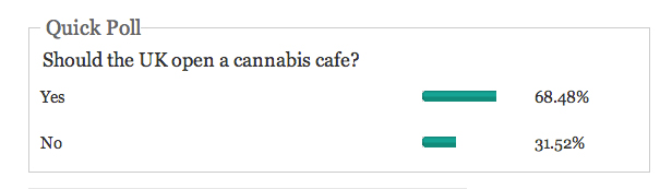 69% of Huffington Post readers agree there should be cannabis cafes in the UK.