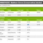 Matthew Grove Humberside PCC living in Cloud Cuckoo Land