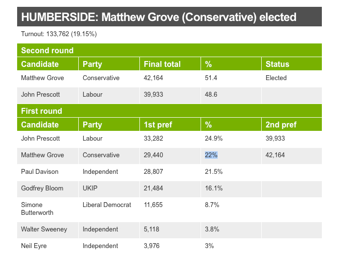 Matthew Grove PPC for Humberside gets 22% of the vote in a very low turnout.