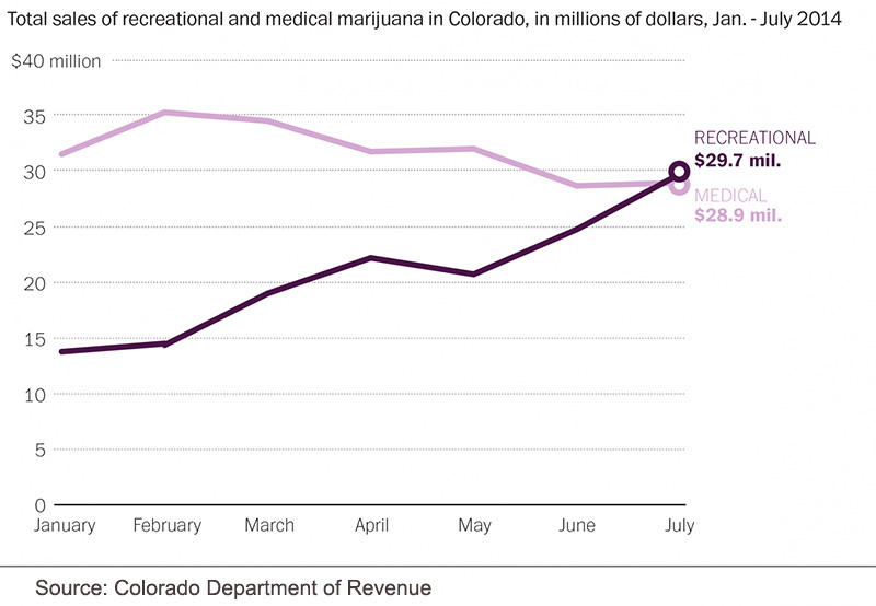 Total sales of medicinal and recreational marijuana in Colorado in USD Jan - July 2013