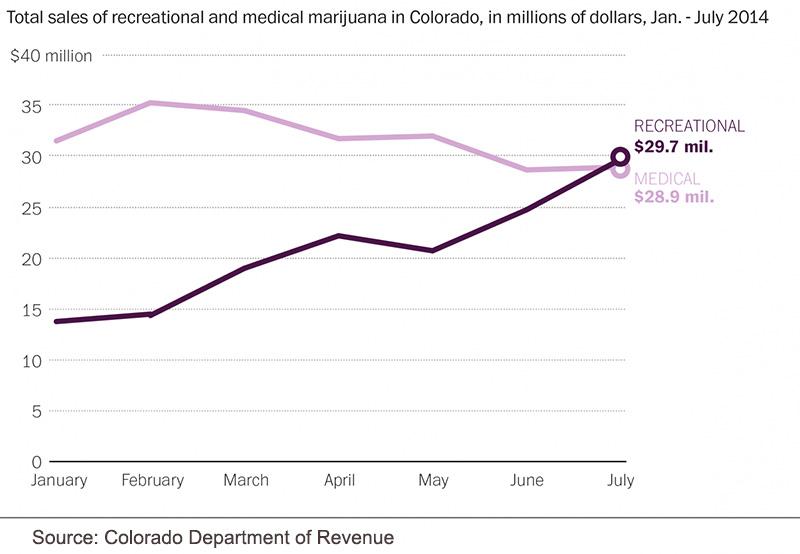 Total sales of medicinal and recreational marijuana in Colorado in USD Jan - July 2013
